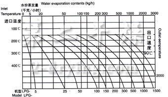 LPG 系列高速离心喷雾雷竞技电竞官网蒸发曲线