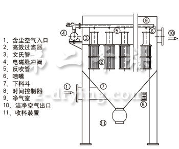 CMLT脉冲立式滤筒除尘器